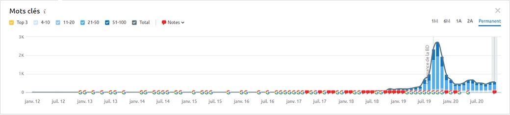 Courbe graphique de mots-clés positionnés sur Google