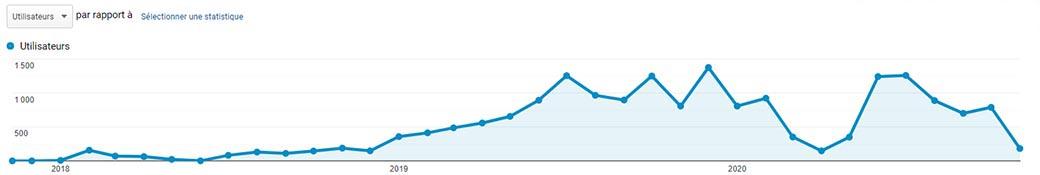 Courbe graphique du trafic web acquis par