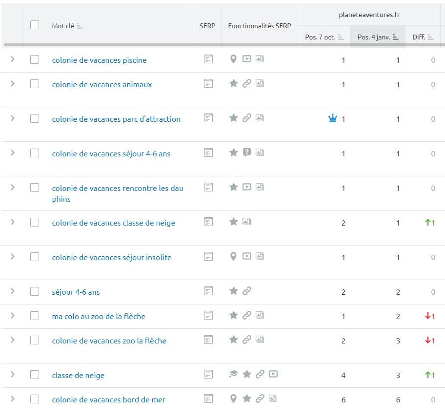 Tableau de classement des meilleures expressions clés de Planète Aventures sur Google