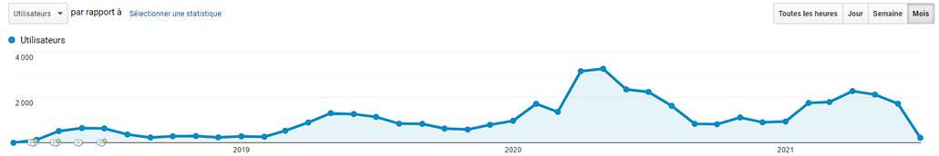 Analytics - Courbe du trafic de l'audience de Solar-Dripper